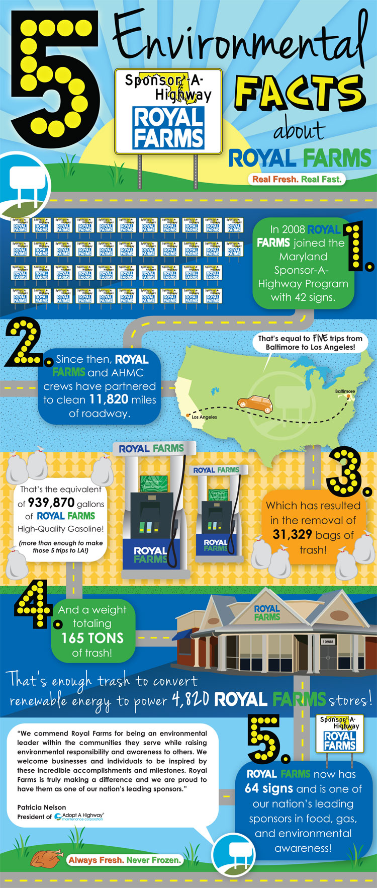 Info Graphic with 5 Environmental Facts about Royal Farms.