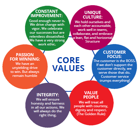 company core values examples
